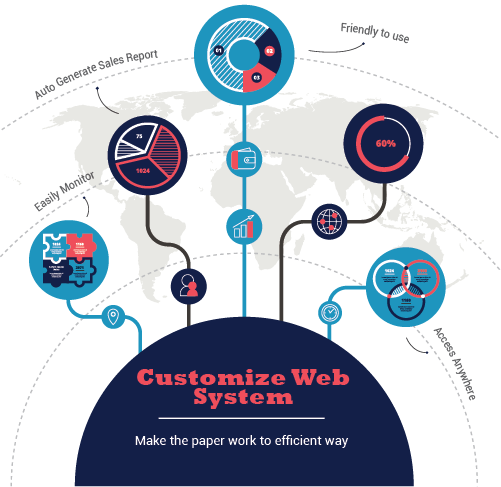 Customize Web System